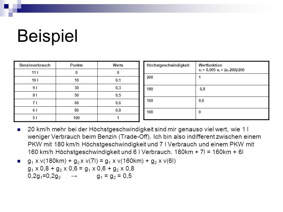 Beispiel Benzinverbrauch. Punkte. Werte. 11 l. 10 l. 10. 0,1. 9 l. 30. 0,3. 8 l. 50. 0,5.