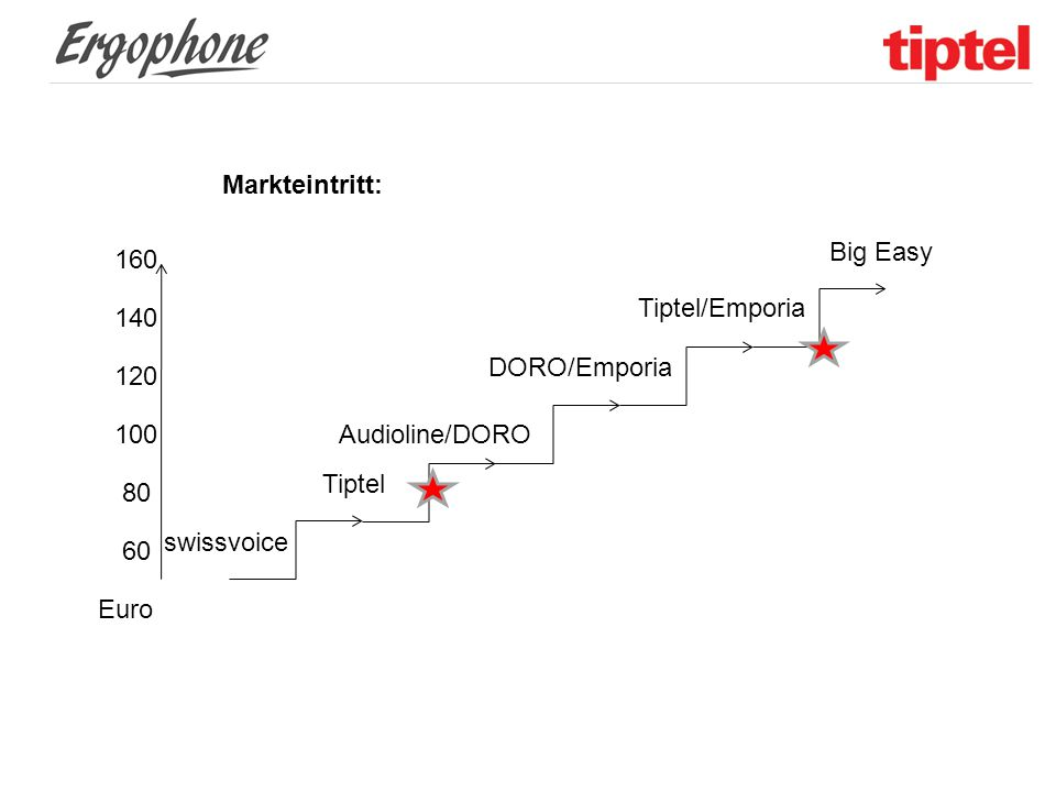 Markteintritt: Big Easy. 160. Tiptel/Emporia. 140. DORO/Emporia. 120. 100. Audioline/DORO. Tiptel.