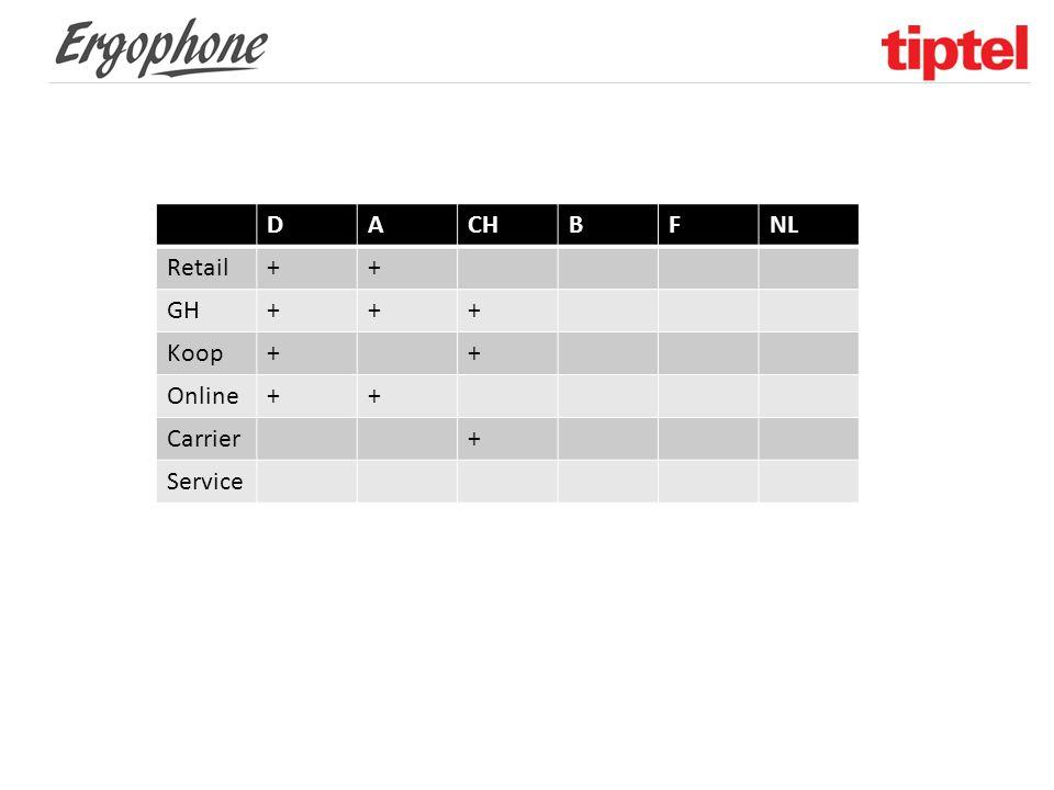 D A CH B F NL Retail + GH Koop Online Carrier Service