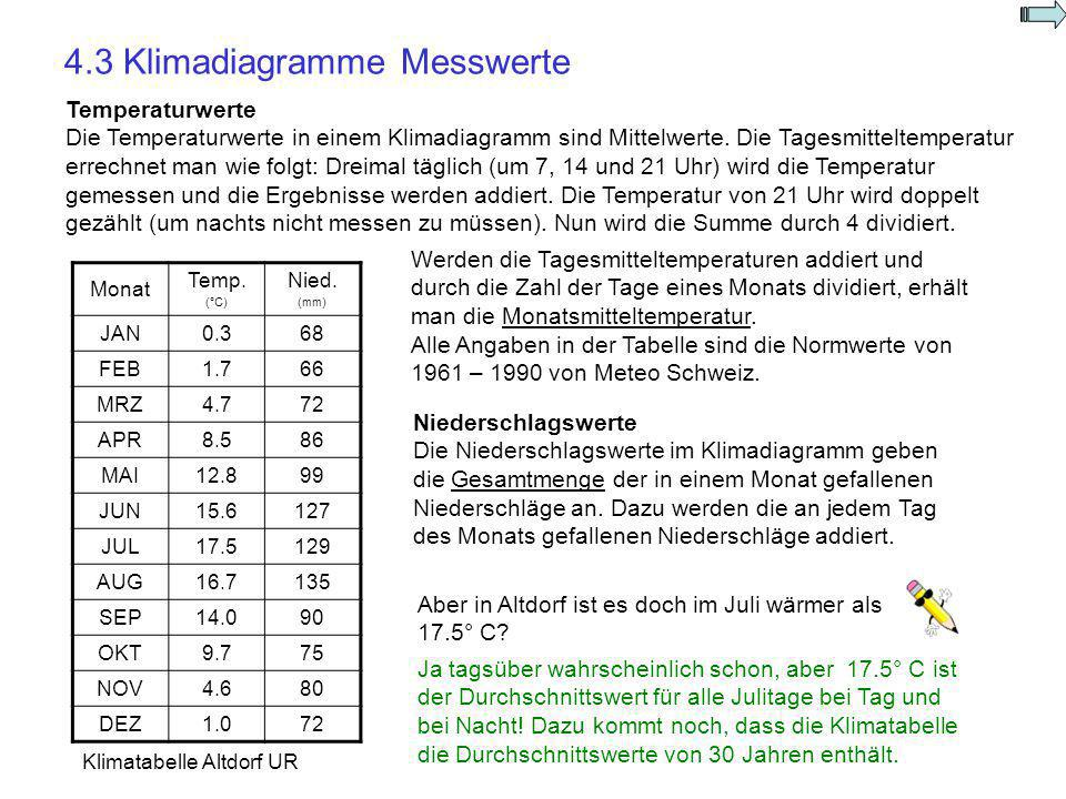 4.3 Klimadiagramme Messwerte
