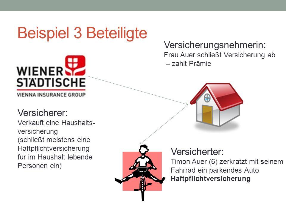 Beispiel 3 Beteiligte Versicherungsnehmerin: Frau Auer schließt Versicherung ab – zahlt Prämie.