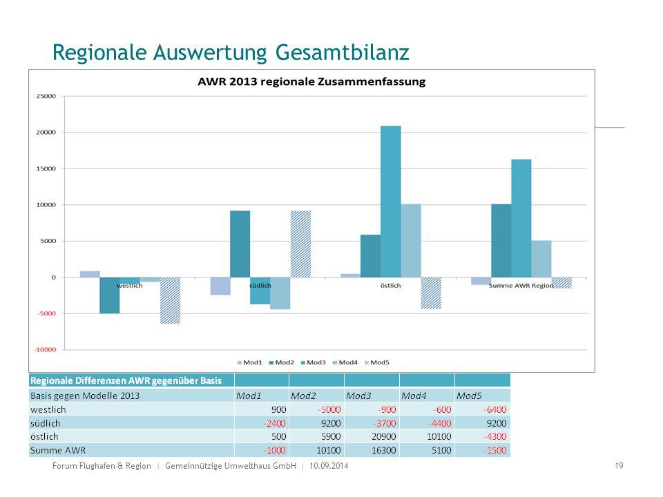 Regionale Auswertung Gesamtbilanz