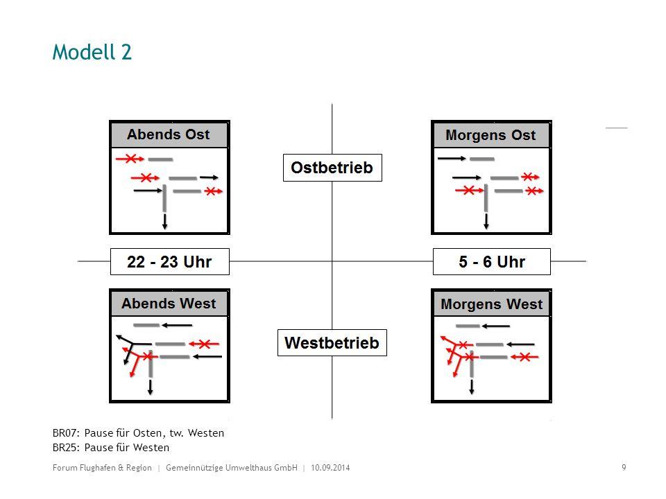 Modell 2 BR07: Pause für Osten, tw. Westen BR25: Pause für Westen