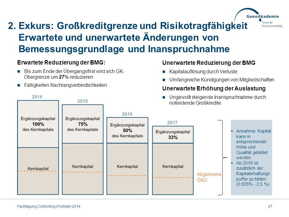 2. Exkurs: Großkreditgrenze und Risikotragfähigkeit Erwartete und unerwartete Änderungen von Bemessungsgrundlage und Inanspruchnahme