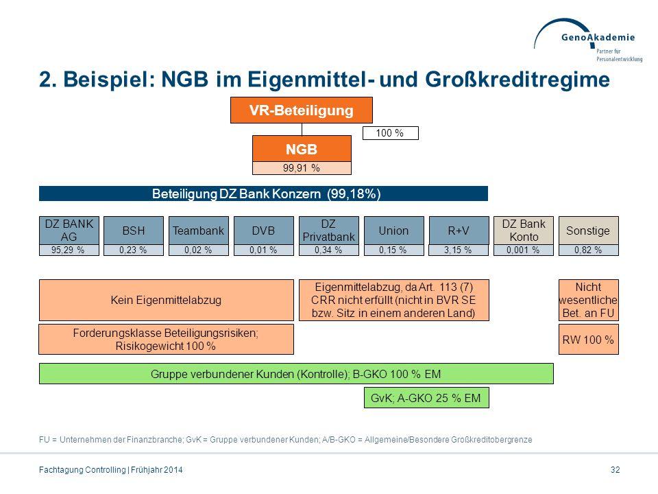 2. Beispiel: NGB im Eigenmittel- und Großkreditregime