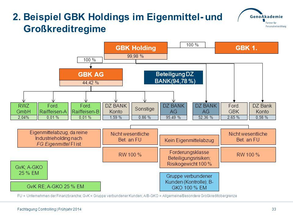 2. Beispiel GBK Holdings im Eigenmittel- und Großkreditregime