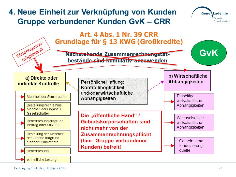 4. Neue Einheit zur Verknüpfung von Kunden Gruppe verbundener Kunden GvK – CRR