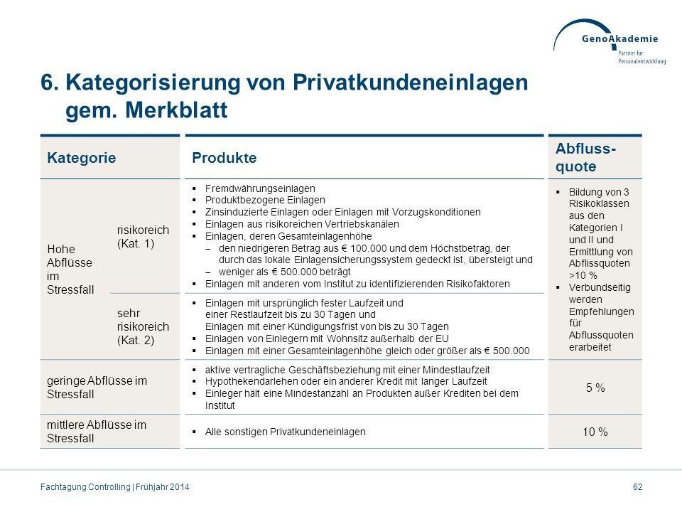 6. Kategorisierung von Privatkundeneinlagen gem. Merkblatt
