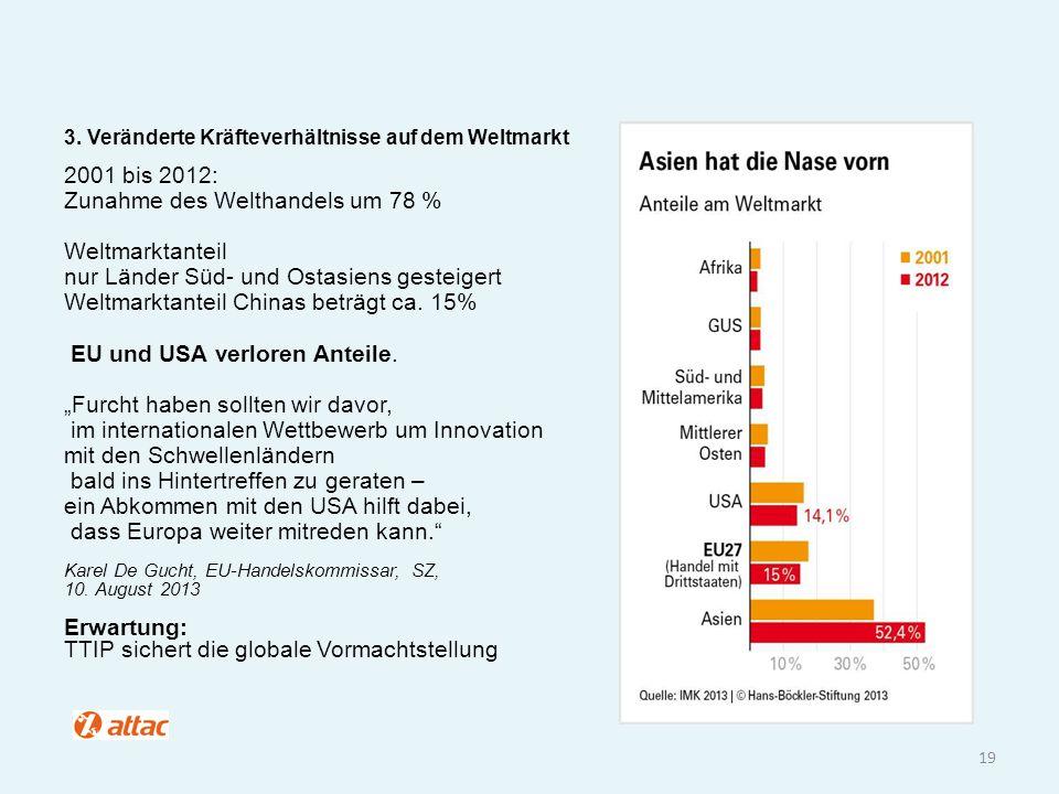 Zunahme des Welthandels um 78 % Weltmarktanteil
