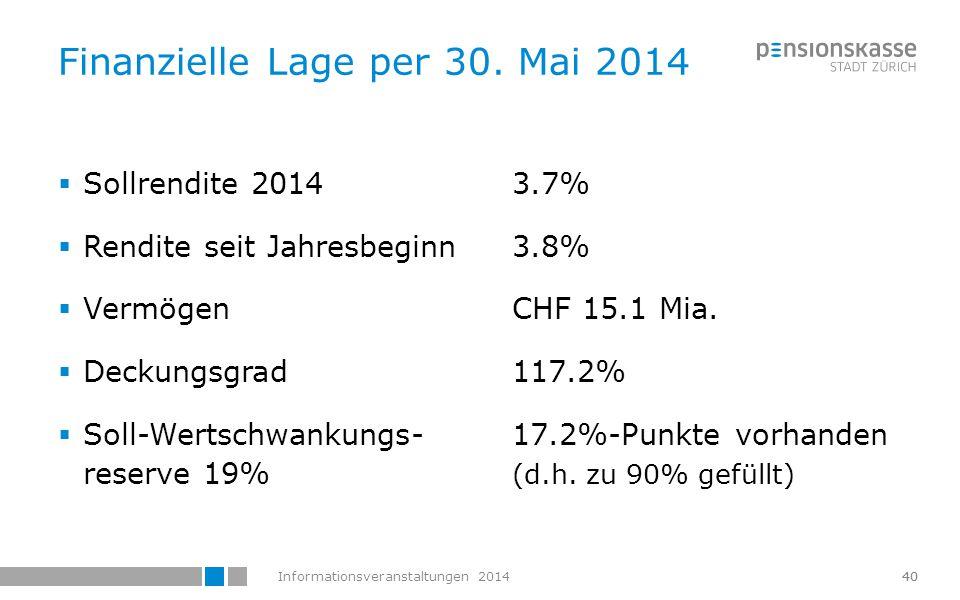 Finanzielle Lage per 30. Mai 2014