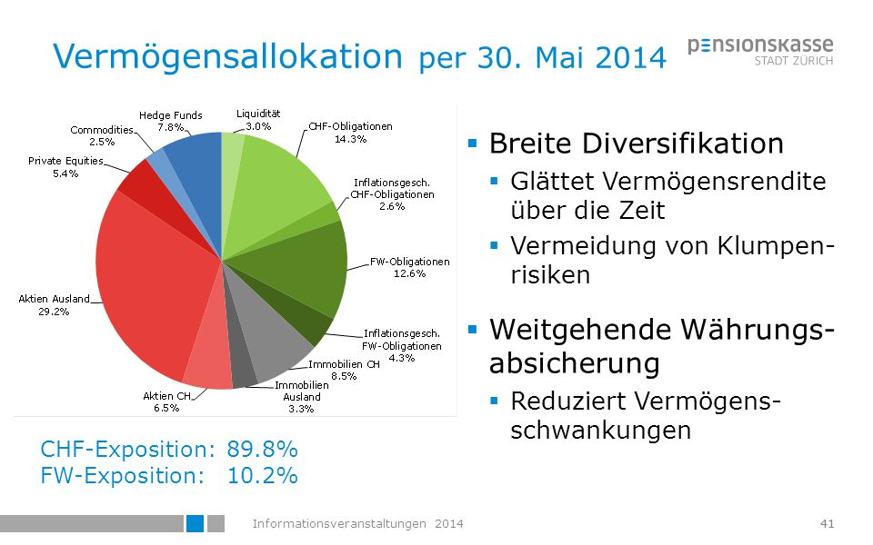 Vermögensallokation per 30. Mai 2014
