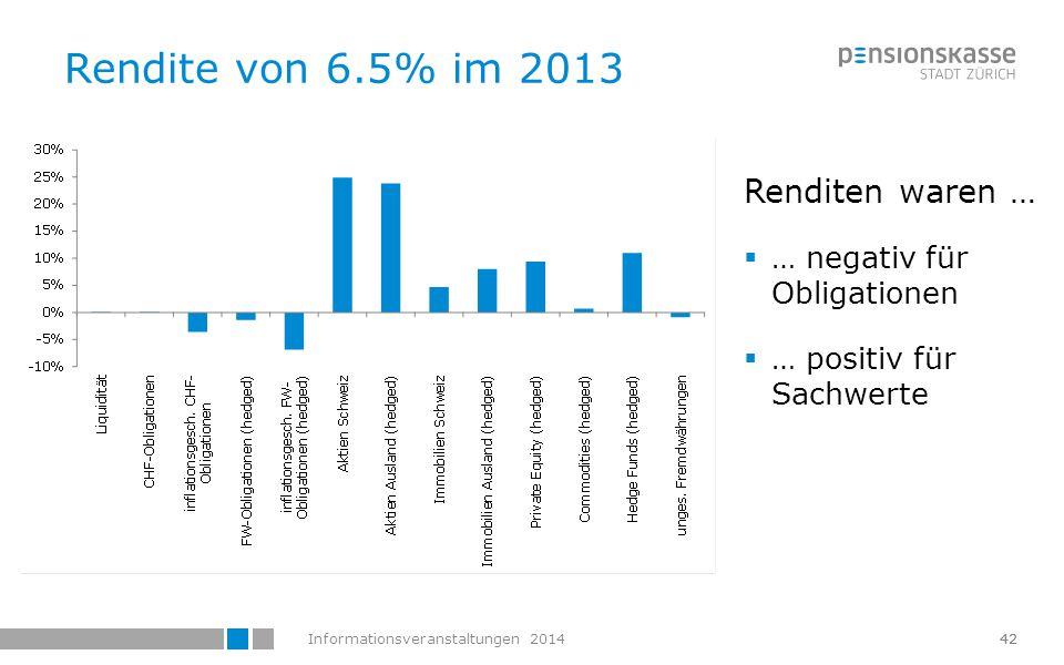 Rendite von 6.5% im 2013 Renditen waren … … negativ für Obligationen