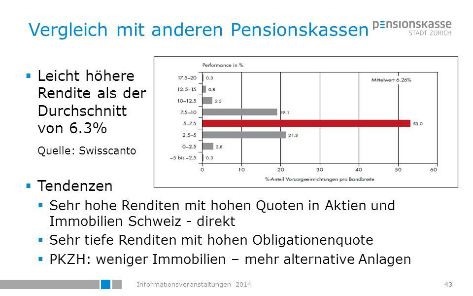 Vergleich mit anderen Pensionskassen