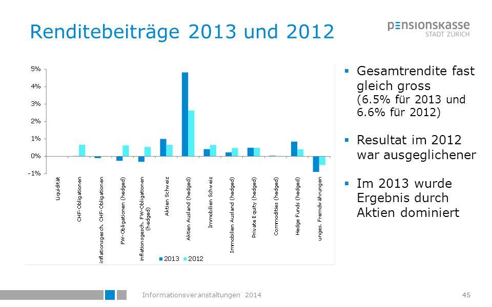 Renditebeiträge 2013 und 2012 Gesamtrendite fast gleich gross (6.5% für 2013 und 6.6% für 2012)
