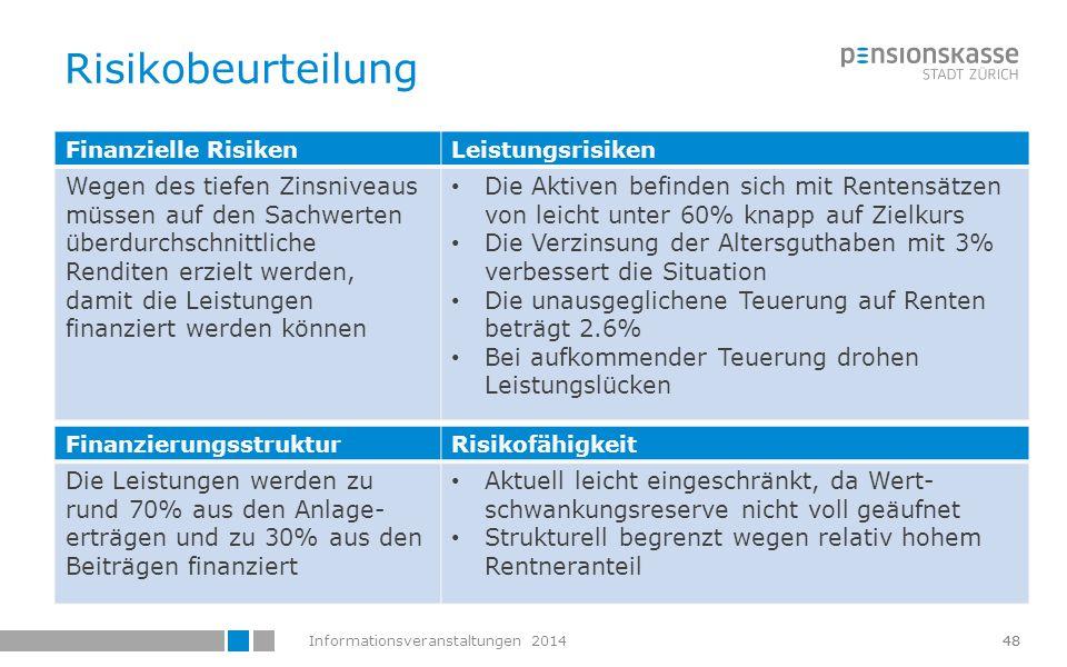 Risikobeurteilung Finanzielle Risiken. Leistungsrisiken.