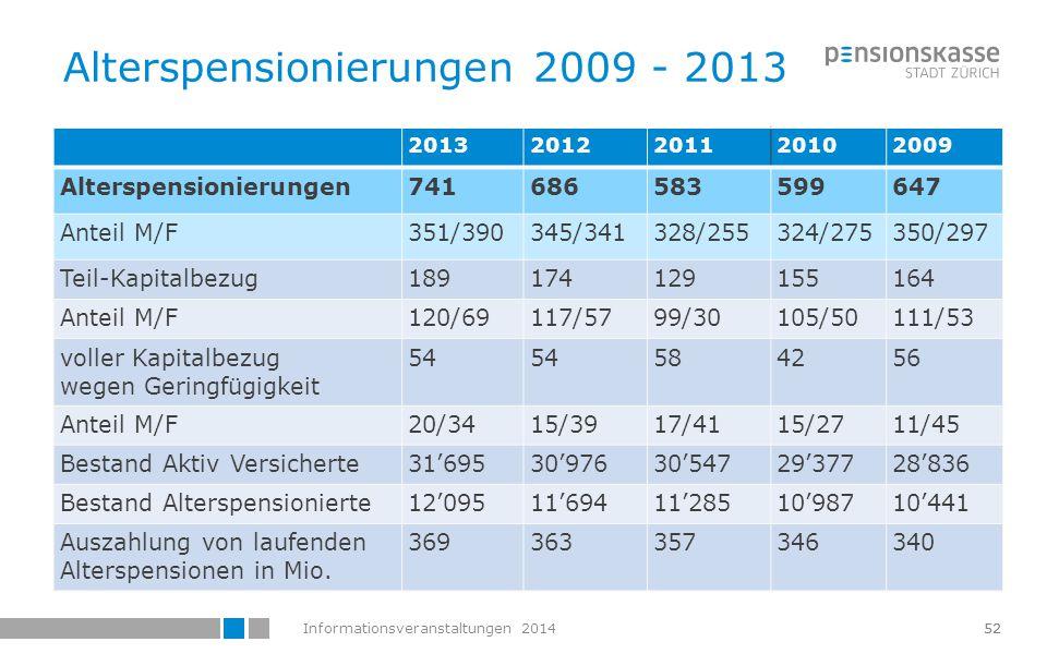 Alterspensionierungen 2009 - 2013