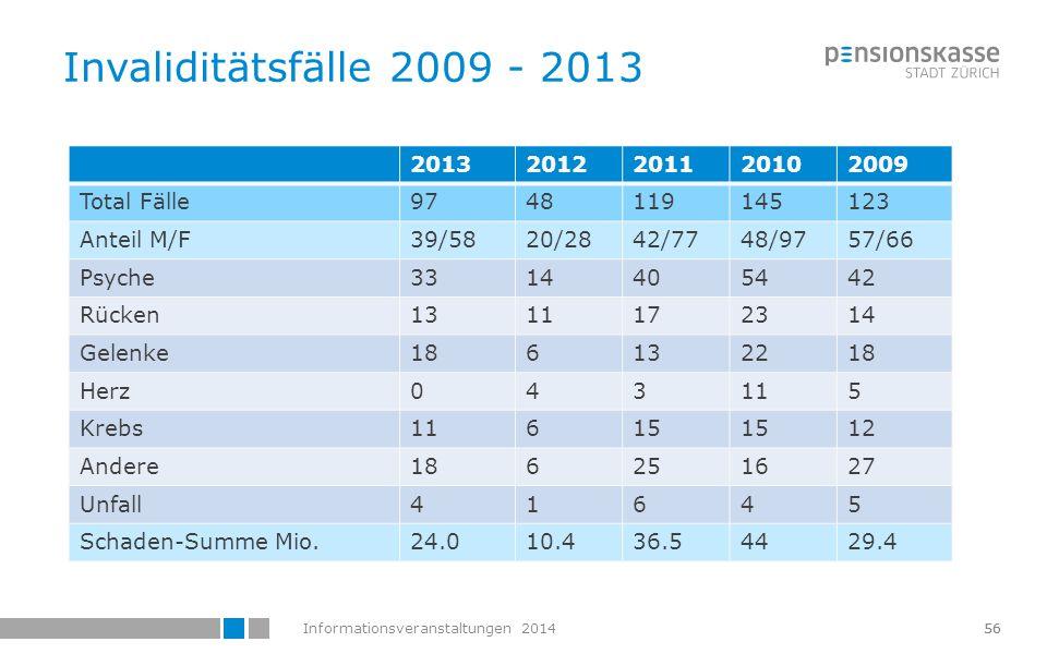 Invaliditätsfälle 2009 - 2013 2013 2012 2011 2010 2009 Total Fälle 97