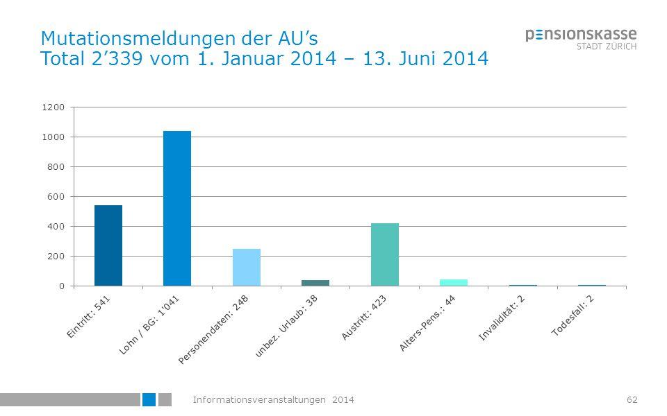 Mutationsmeldungen der AU's Total 2'339 vom 1. Januar 2014 – 13