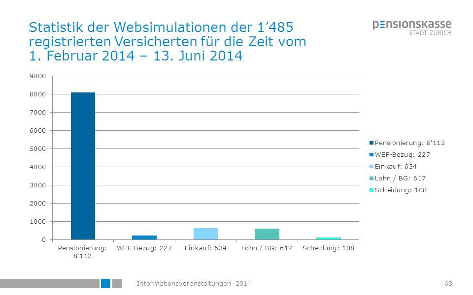 Statistik der Websimulationen der 1'485 registrierten Versicherten für die Zeit vom 1.