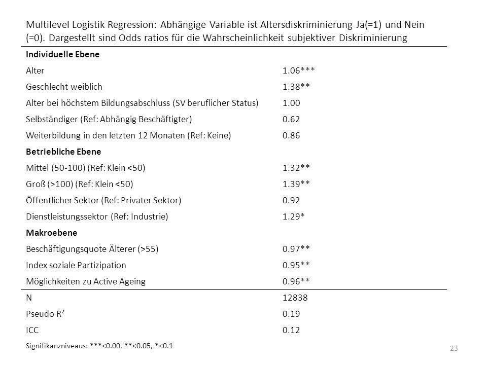 Multilevel Logistik Regression: Abhängige Variable ist Altersdiskriminierung Ja(=1) und Nein (=0). Dargestellt sind Odds ratios für die Wahrscheinlichkeit subjektiver Diskriminierung