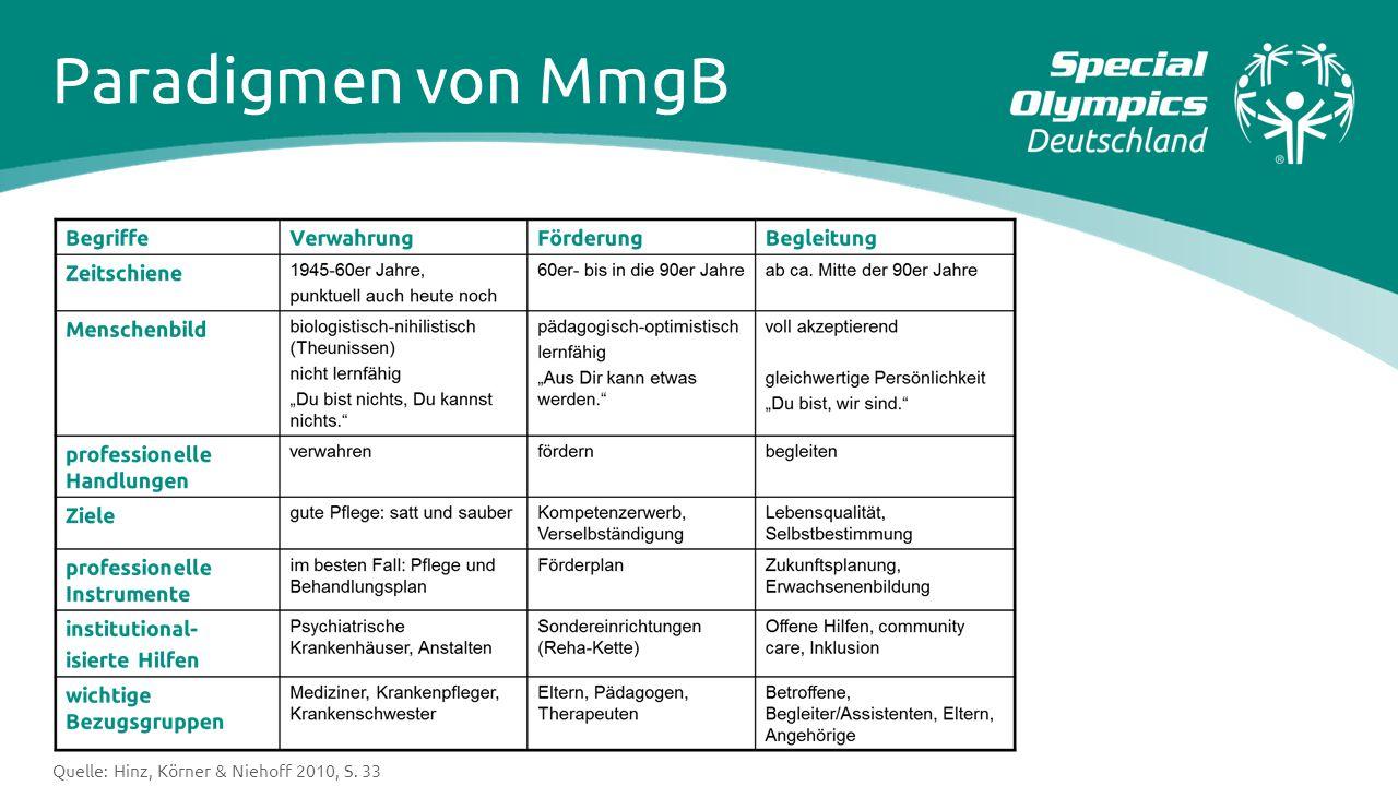 Paradigmen von MmgB Die Tabelle zeigt eine Weiterentwicklung der Paradigmen von MmgB.