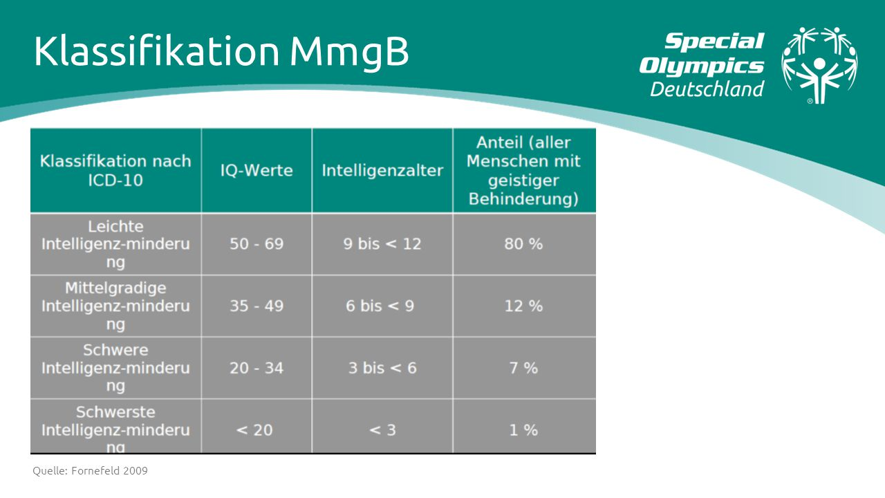 Klassifikation MmgB Folge der Ausgrenzung: