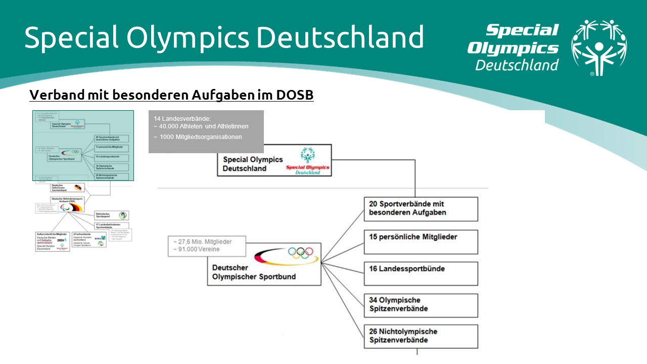 Special Olympics Deutschland