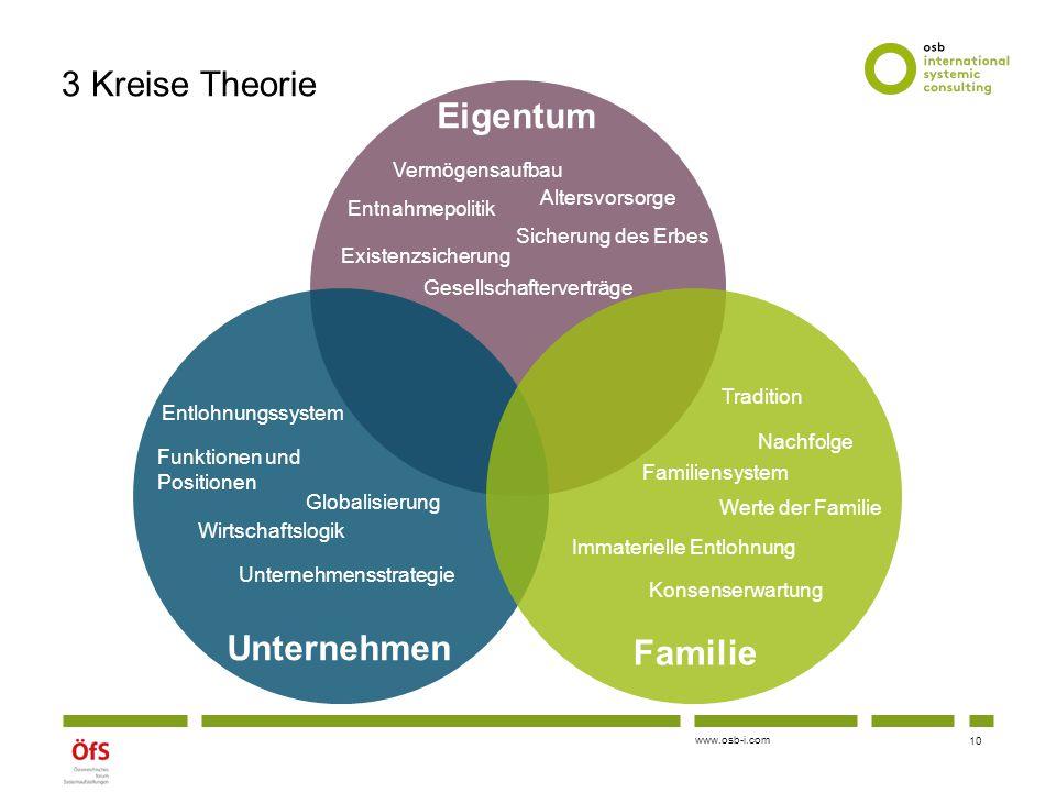 3 Kreise Theorie Eigentum Unternehmen Familie Vermögensaufbau