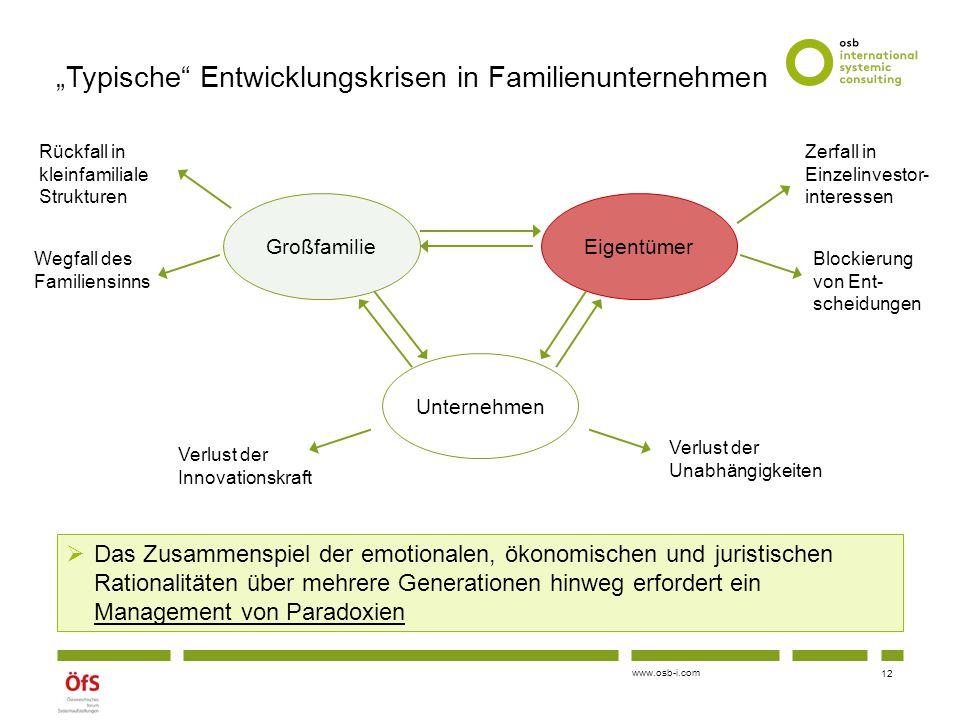 """""""Typische Entwicklungskrisen in Familienunternehmen"""