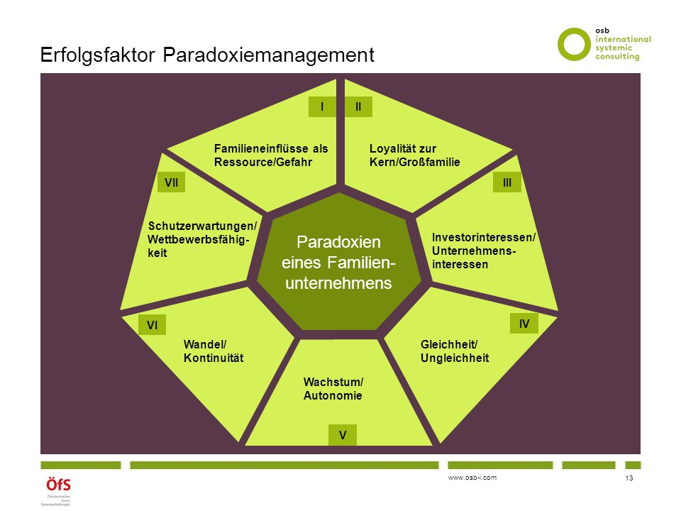 Erfolgsfaktor Paradoxiemanagement