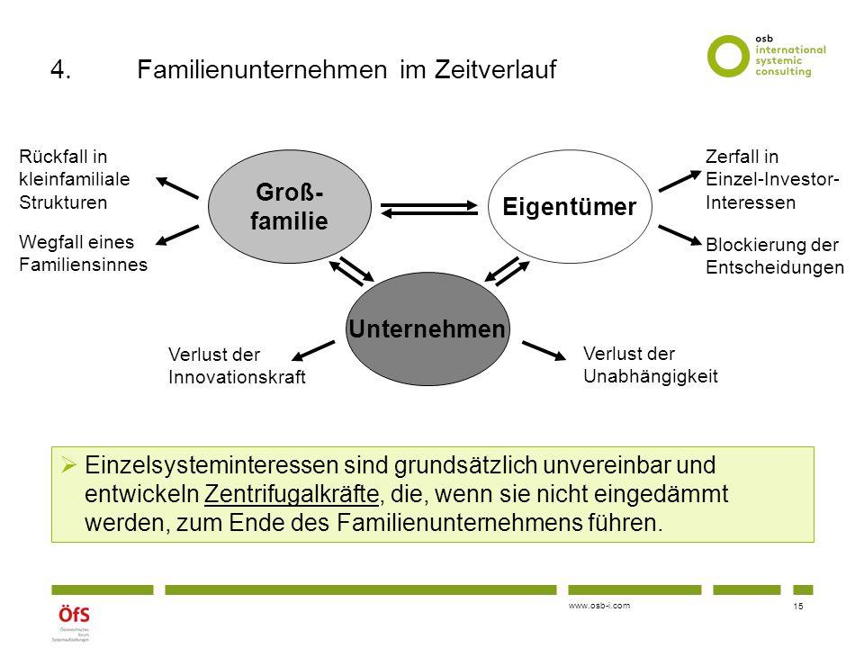 4. Familienunternehmen im Zeitverlauf