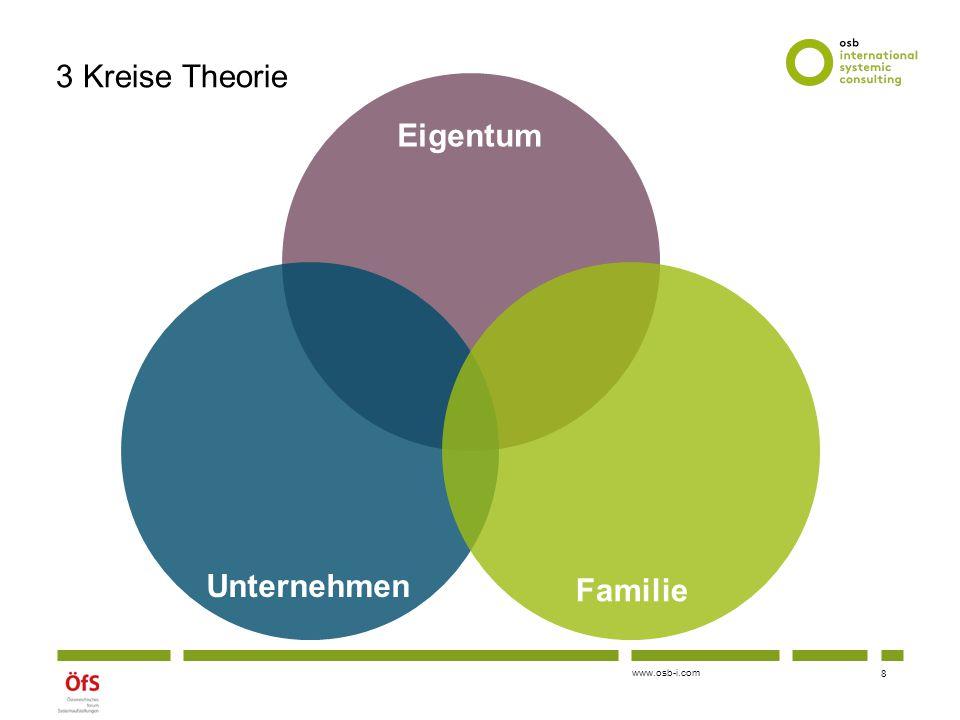 3 Kreise Theorie Eigentum Unternehmen Familie
