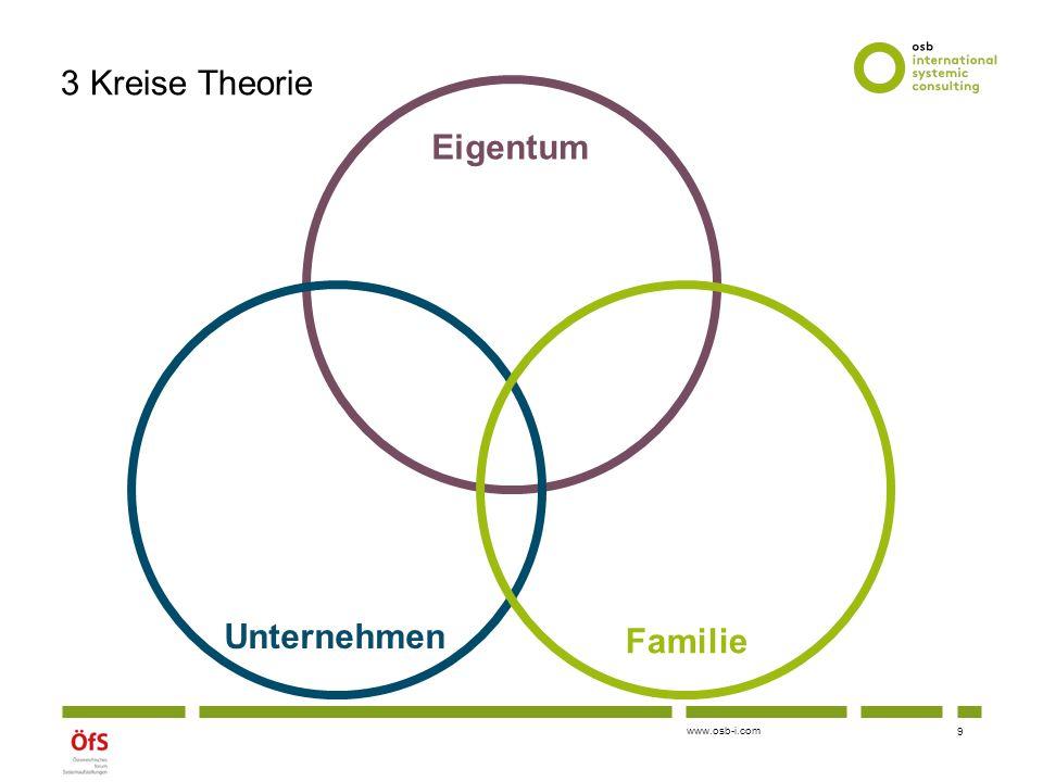 3 Kreise Theorie Eigentum Familie Unternehmen