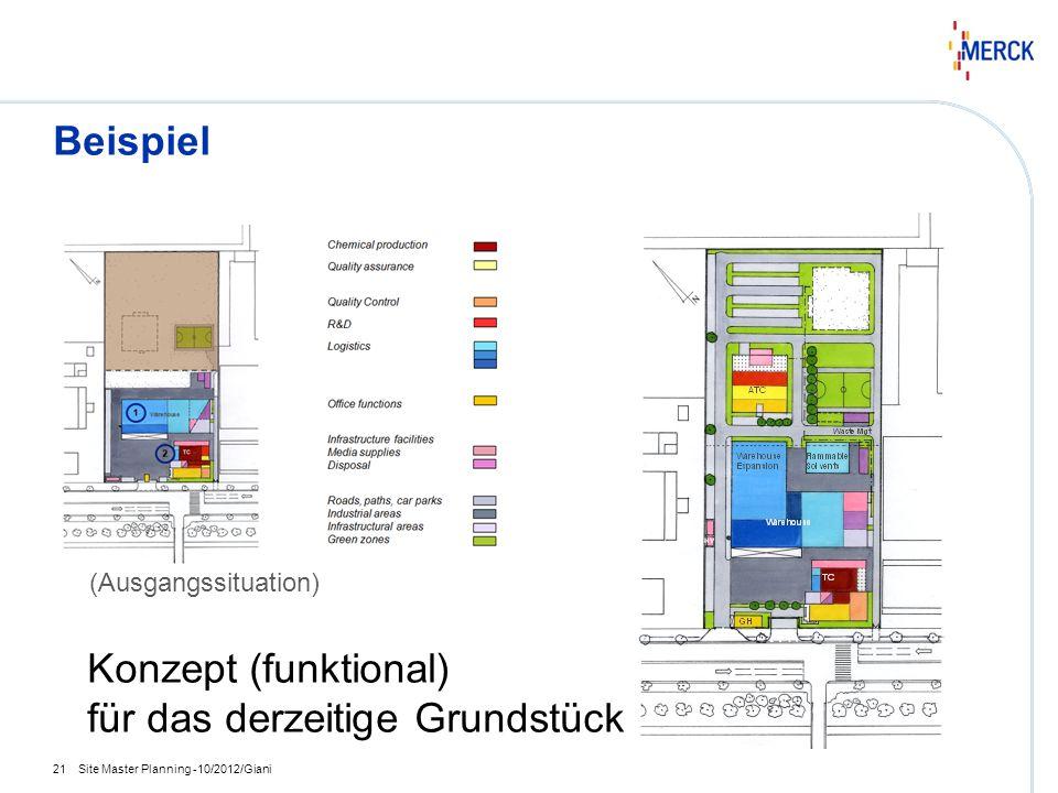 Konzept (funktional) für das derzeitige Grundstück