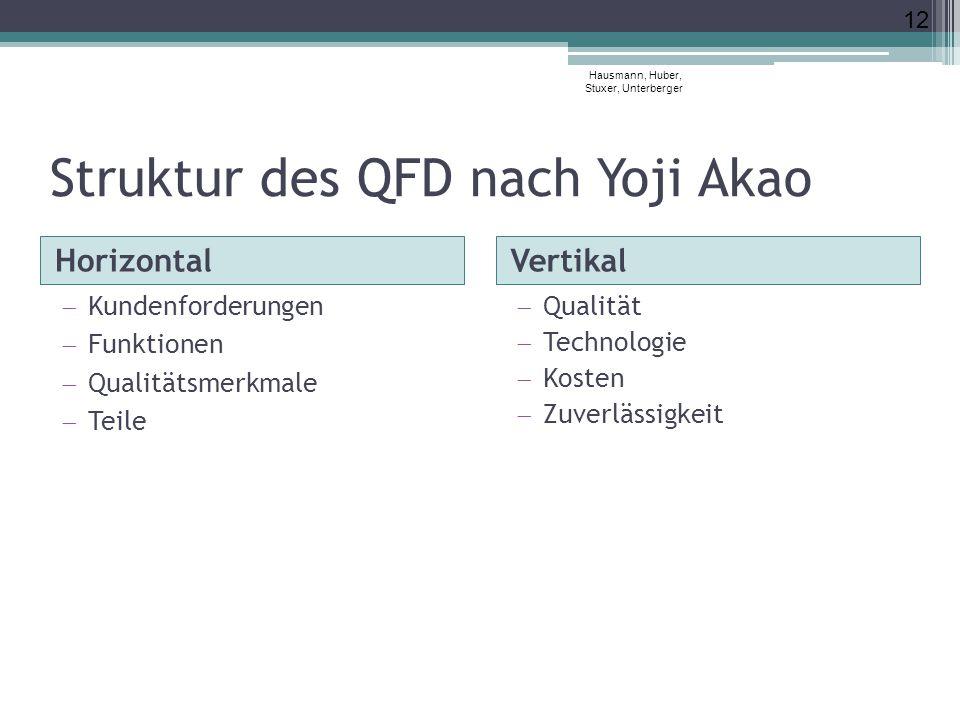 Struktur des QFD nach Yoji Akao