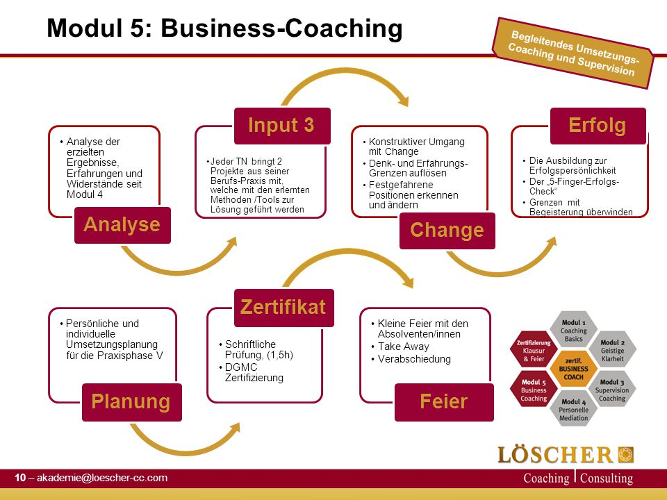 Modul 5: Business-Coaching