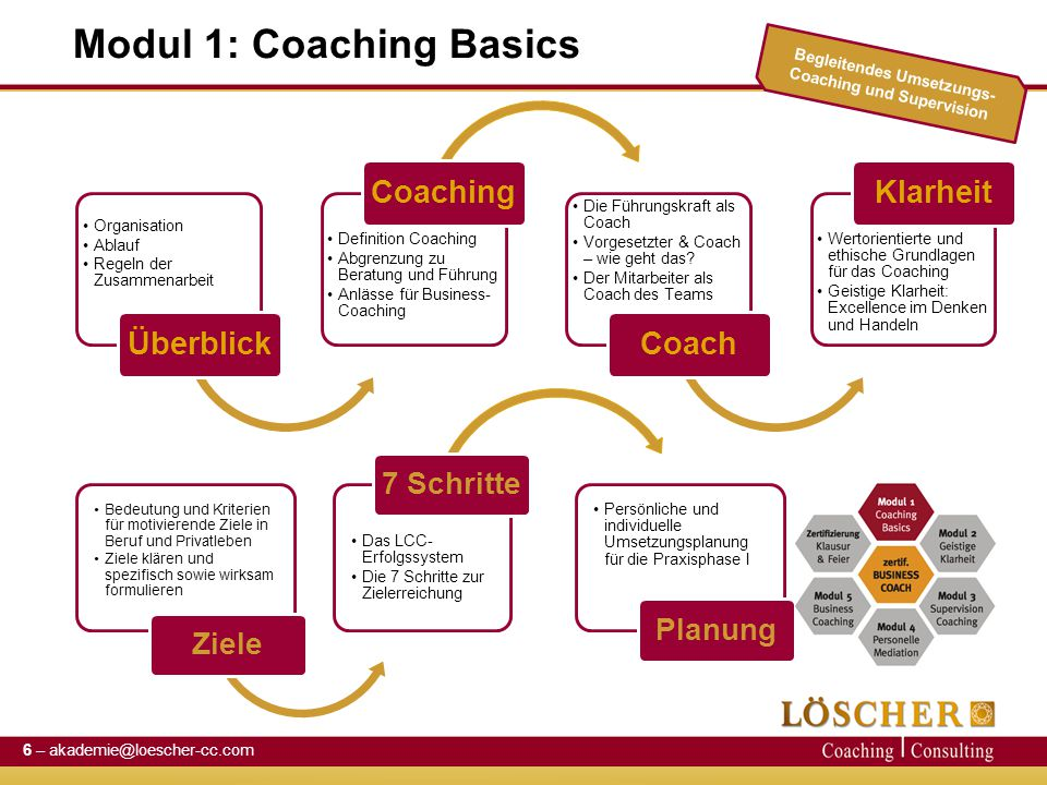 Modul 1: Coaching Basics