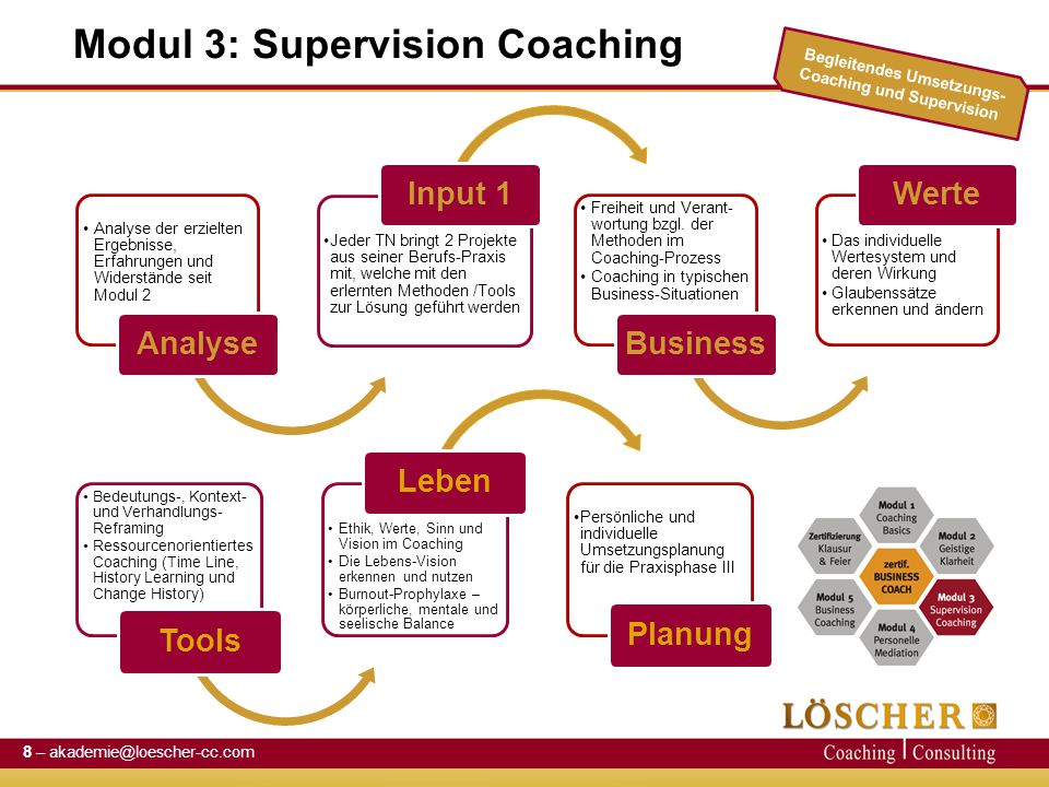 Modul 3: Supervision Coaching