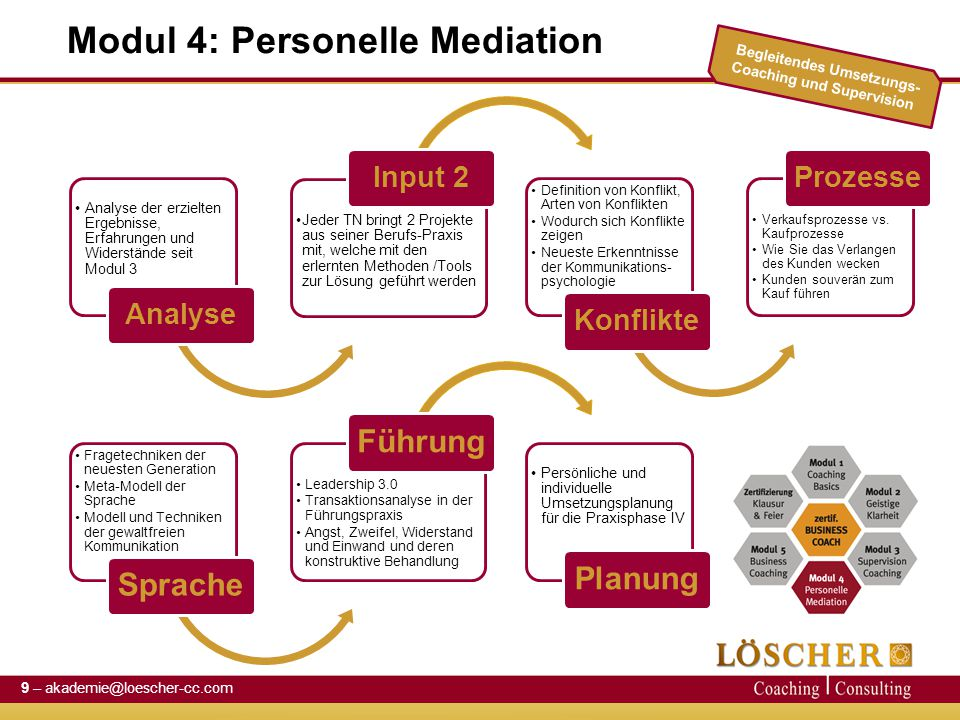 Modul 4: Personelle Mediation