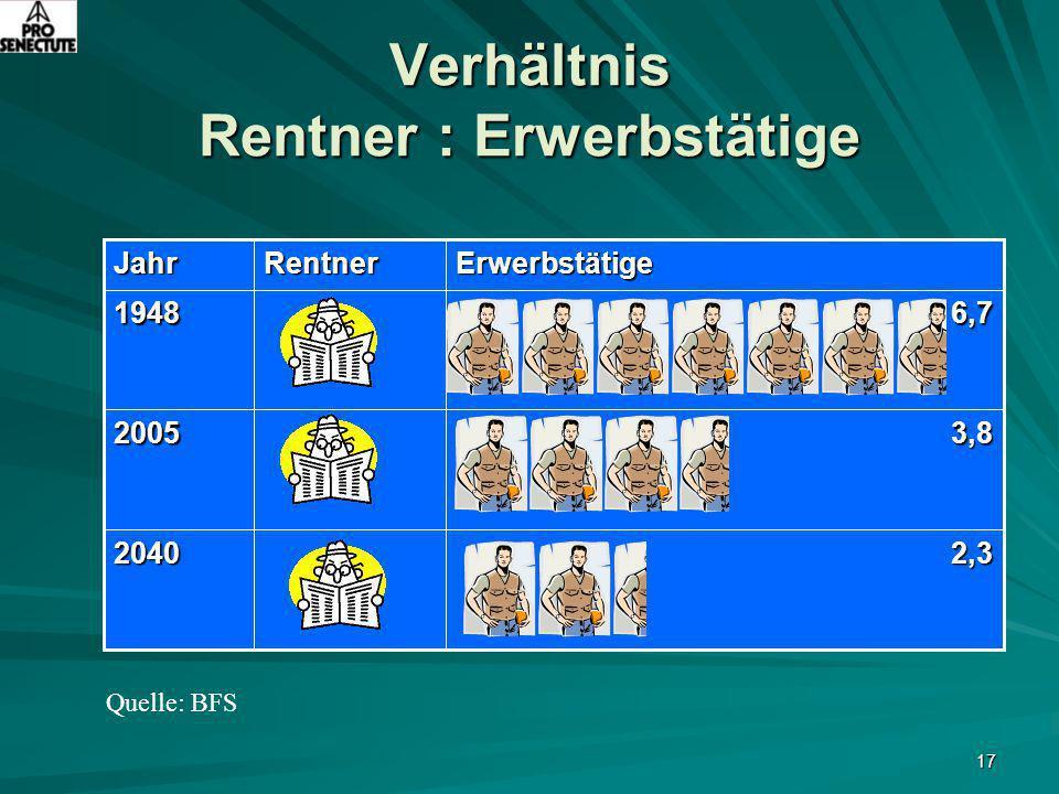 Verhältnis Rentner : Erwerbstätige