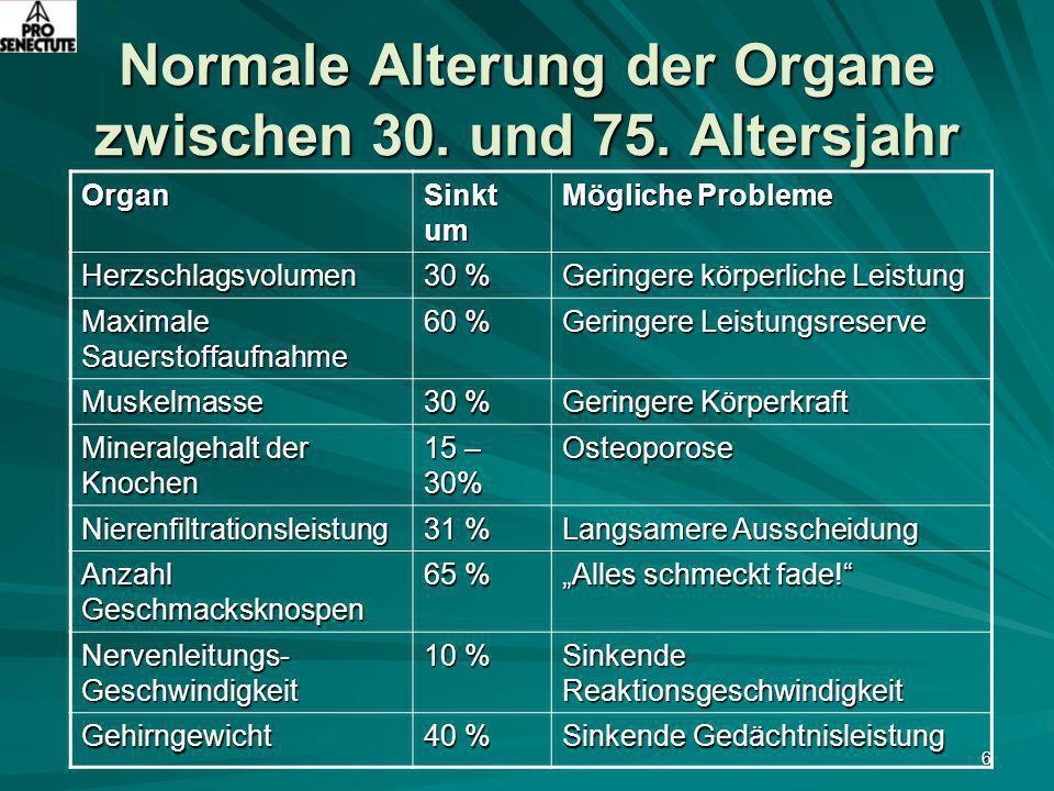 Normale Alterung der Organe zwischen 30. und 75. Altersjahr