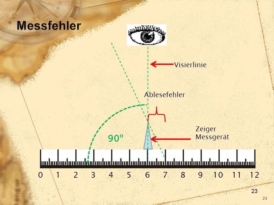 Messfehler 90o 0 1 2 3 4 5 6 7 8 9 10 11 12 Visierlinie Ablesefehler