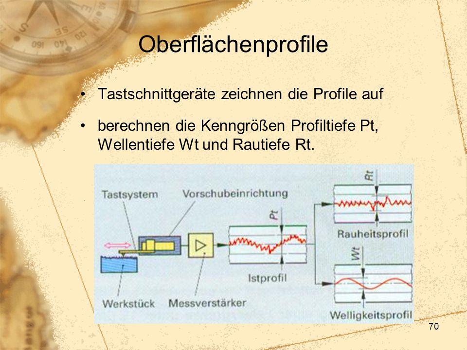 Oberflächenprofile Tastschnittgeräte zeichnen die Profile auf