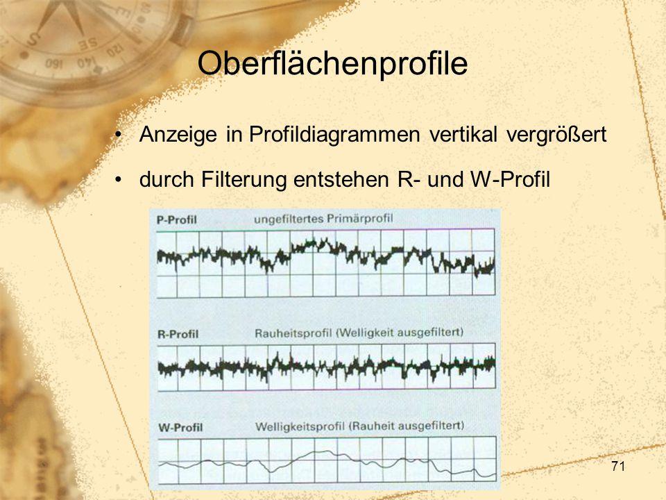 Oberflächenprofile Anzeige in Profildiagrammen vertikal vergrößert
