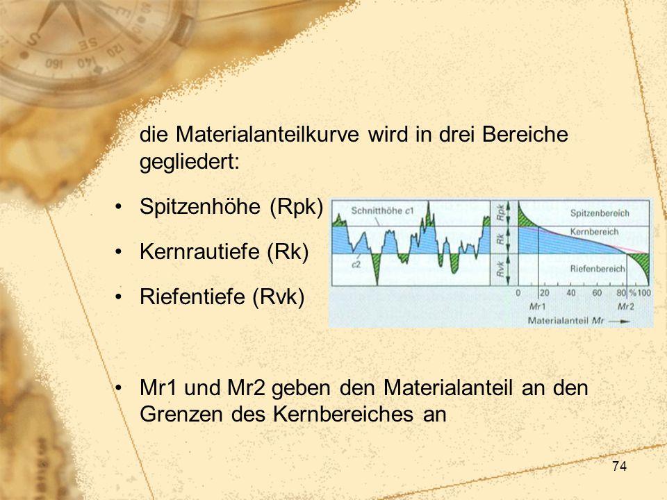 die Materialanteilkurve wird in drei Bereiche gegliedert: