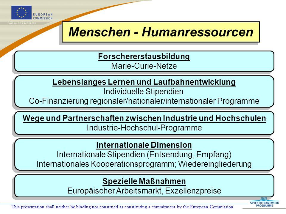 Menschen - Humanressourcen