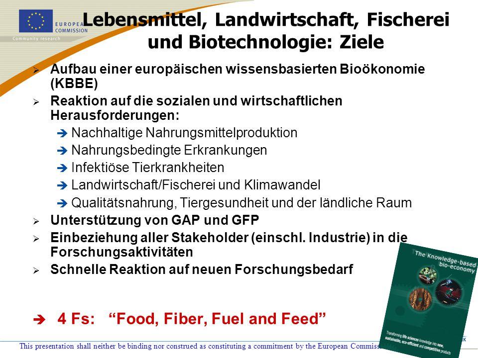 Lebensmittel, Landwirtschaft, Fischerei und Biotechnologie: Ziele