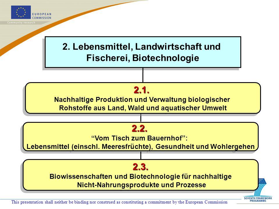 2. Lebensmittel, Landwirtschaft und Fischerei, Biotechnologie