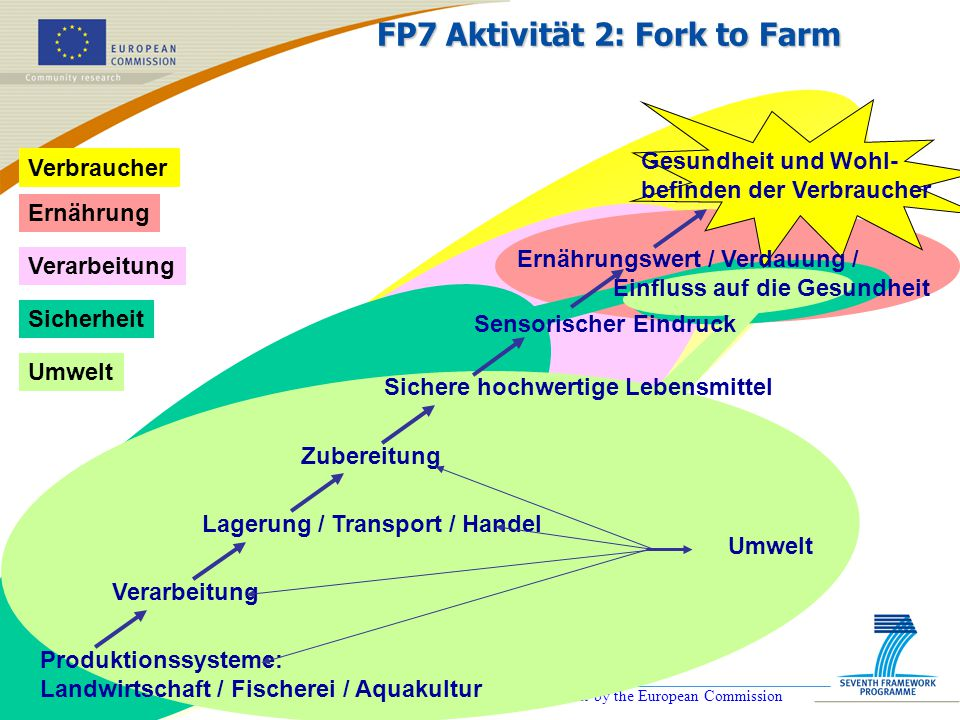 FP7 Aktivität 2: Fork to Farm