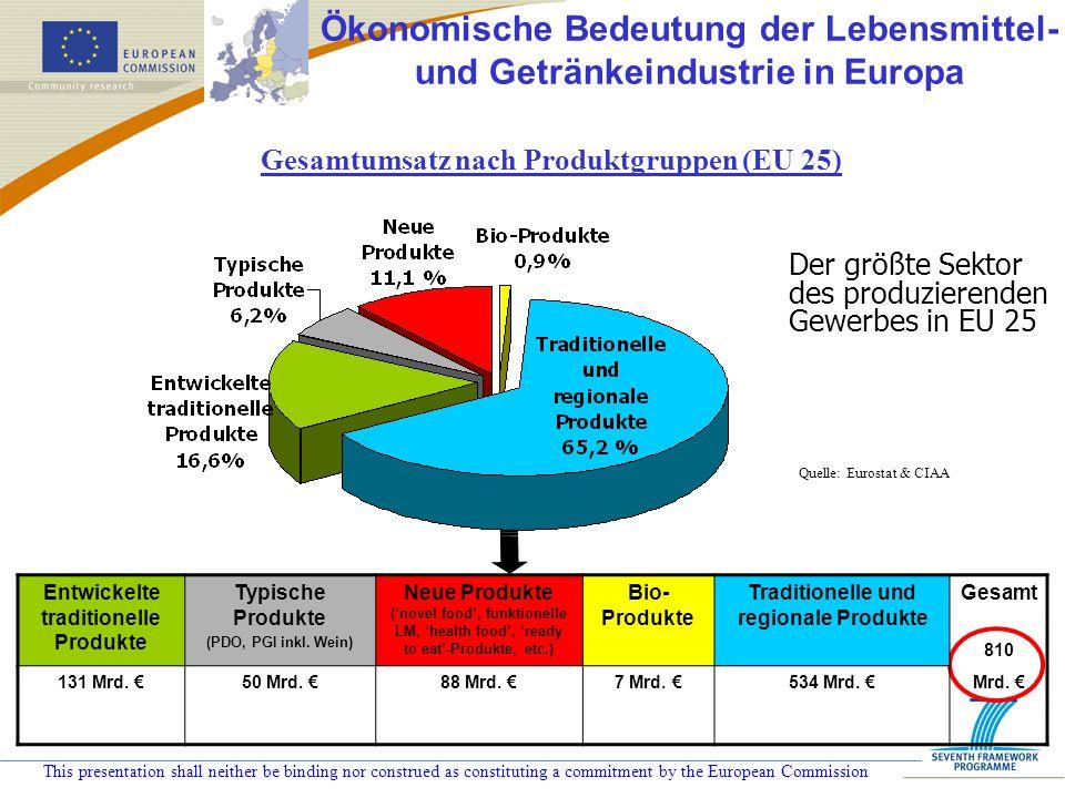 Ökonomische Bedeutung der Lebensmittel- und Getränkeindustrie in Europa